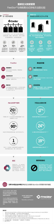 20160510 FreeStor-Enterprise-Infographic-FINAL-A-中文版.jpg