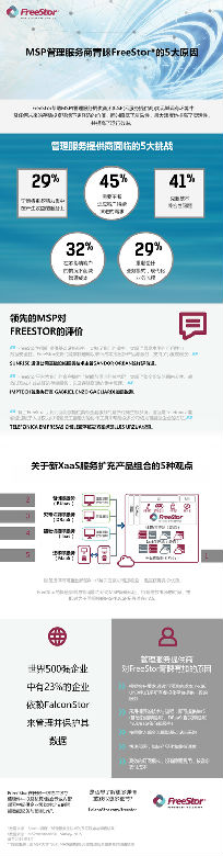 20160518 FreeStor-MSP-Infographic-FINAL-A-中文.jpg